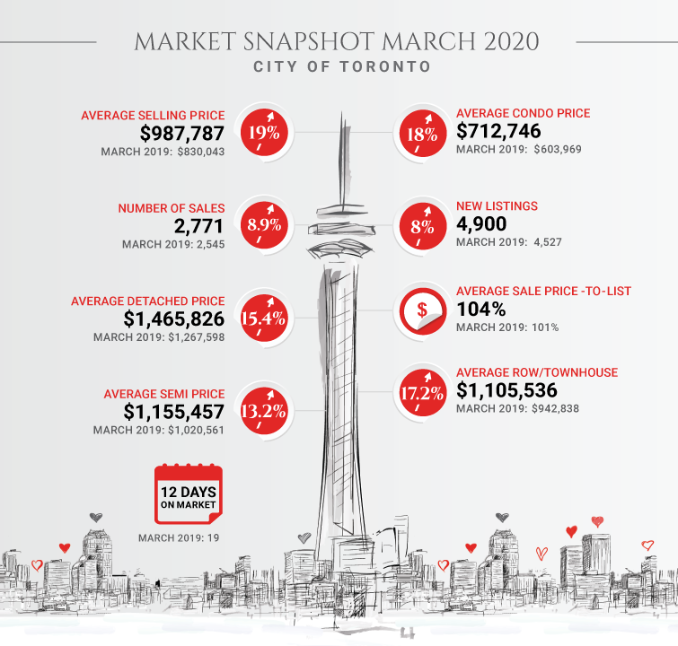 InfoGraphic Toronto Real Estate March 2020