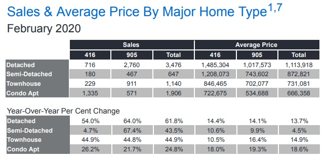 feb treb summary - When is the Best Time to Invest in Toronto Condo Market?