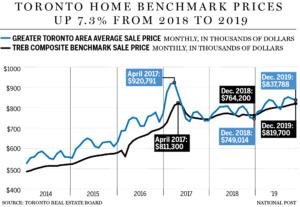 Toronto Condo Market 2020